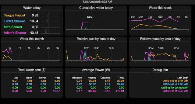 Отображение данных о расходе воды