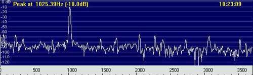 Спектрограмма DDS-генератора