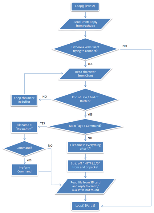 HTML код. Блок-схема
