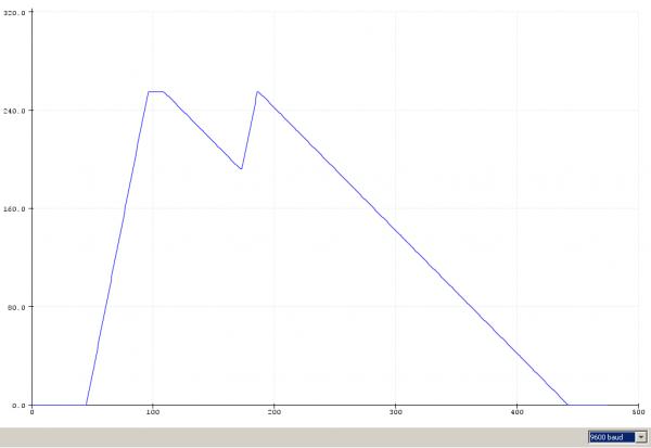 Графическое отображение данных с последовательного порта
