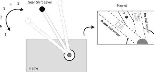 Расположение датчиков на рукоятке передач