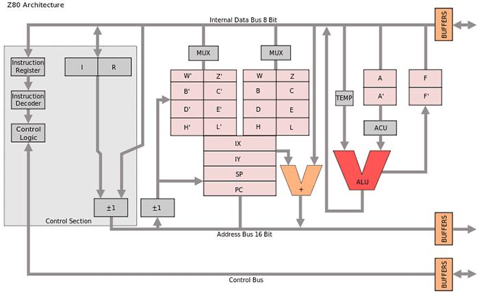 Архитектура процессора Z80 (с
