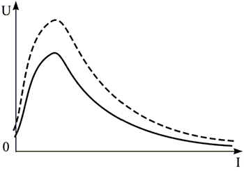 Вольтамперная характеристика терморезистора