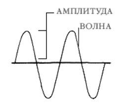 Амплитуда волны