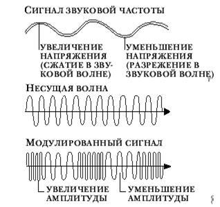 Частотная модуляция