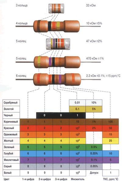 Расшифровка цветовой маркировки резисторов