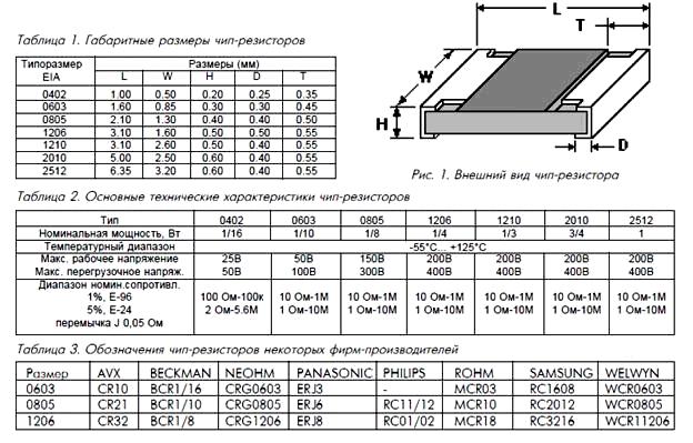 Основные типоразмеры SMD резисторов