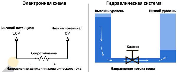 Аналогия с гидравликой