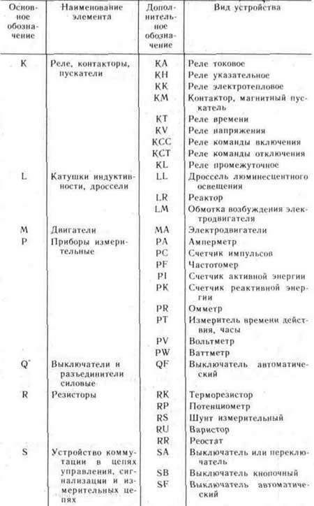 Стандартные условные графические и буквенные обозначения элементов...