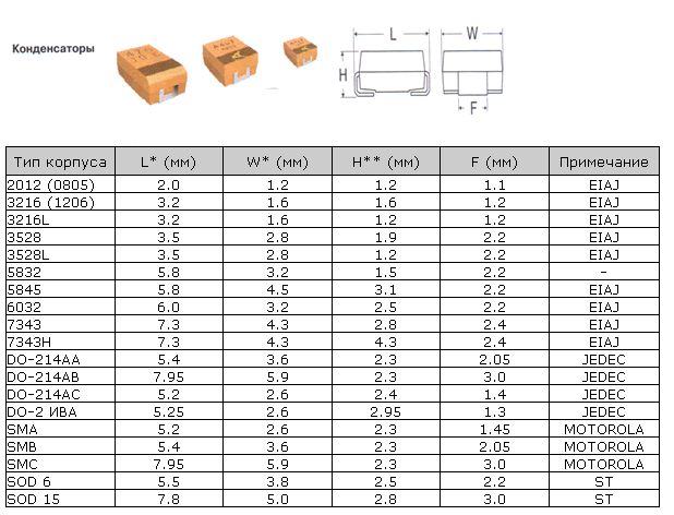 Основные размеры танталовых