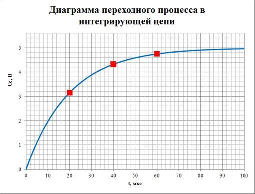 Зависимость напряжения на емкости от времени в интегрирующей цепи