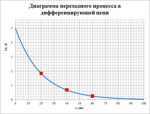 Зависимость напряжения на резисторе от времени в дифференцирующей цепи