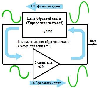 Основные элемента генератора