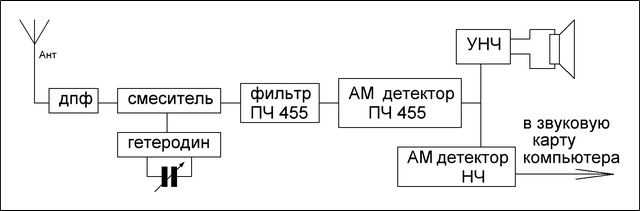 Принципиальная схема телевизора techno