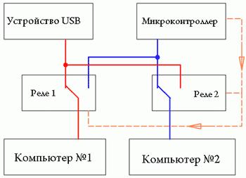 Блок-схема устройства.