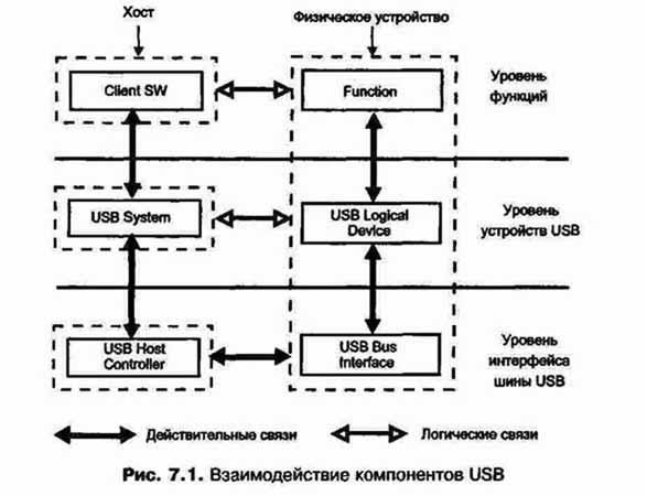 Система USB разделяется на три
