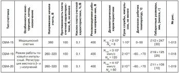 Как сделать дозиметр из счетчика гейгера