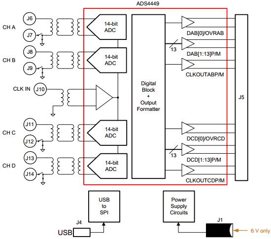 Структурная схема ADS4449