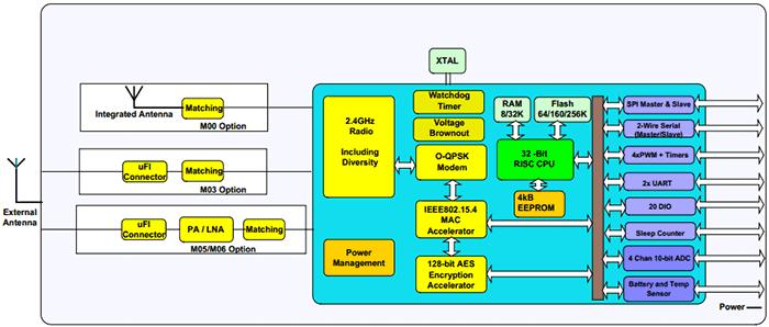 Структурная схема JN5168