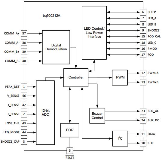 bq500212A