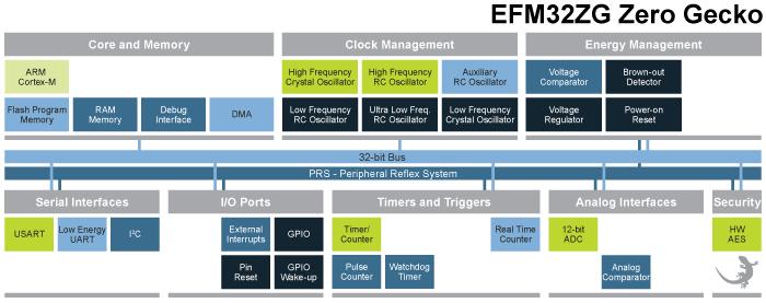 EFM32 Zero Gecko