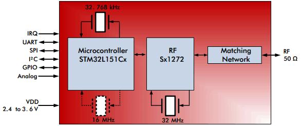 Радиомодуль iM880A