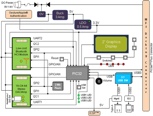 PIC32 BLUETOOTH AUDIO  DEVELOPMENT KIT BLOCK DIAGRAM