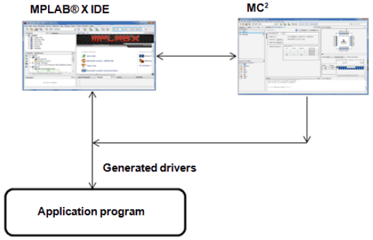 MPLAB Code Configurator