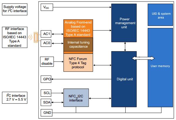 Структурная схема M24SR