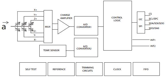 Структурная схема 3-осевого акселерометра LIS2HH12