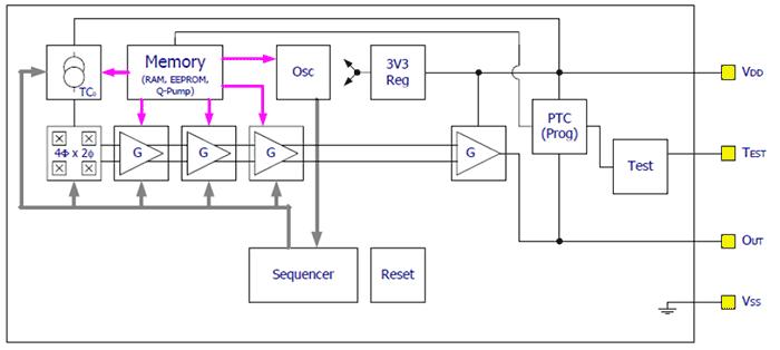 Структурная схема программируемого датчика Холла Triaxis MLX91208