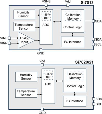 Структурная схема датчиков влажности Si701x/2x