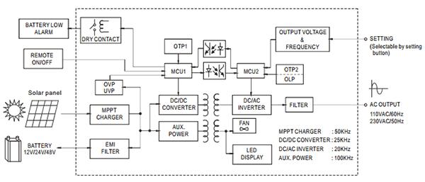 Структурная схема инвертора ISI-501