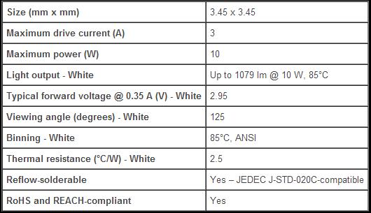Характеристики нового светодиода XP-L