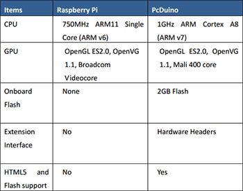 Сравнение Raspberry Pi с pcDuino
