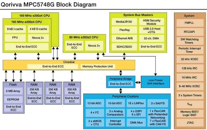 Структура MPC5748G