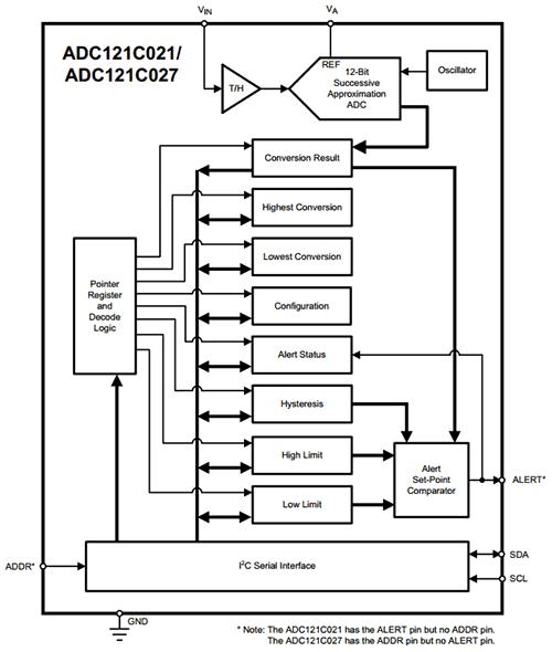 Структурная схема ADC121C021