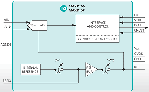 MAX11166