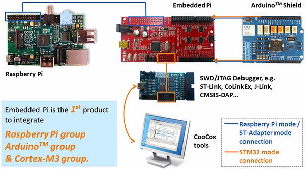 EmbeddedPi_2.jpg