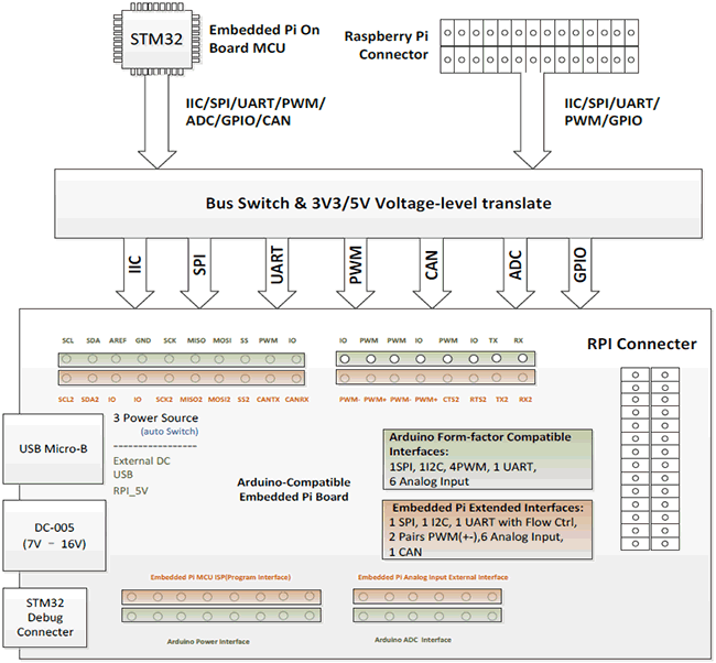 Структурная схема Embedded Pi