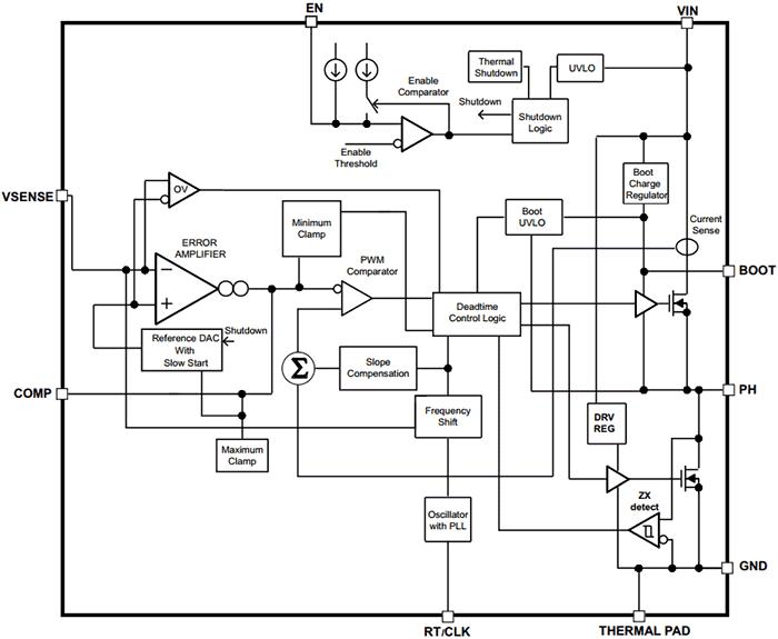 TPS54061-Q1 представляет собой 60-В, 200-мА синхронный понижающий DC-DC преобразователь с интегрированными...