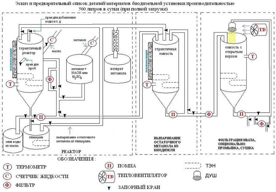 Хотя схема производства биодизеля и обобщенная... нужно...  Бочка полипропиленовая для реактора/дистиллятора...