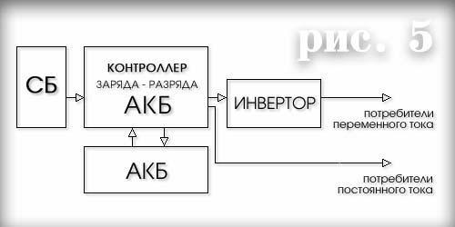 ...их количества,схемы соединения;выбор типа,условий эксплуатации и емкости АКБ;мощностей инвертора и контроллера...