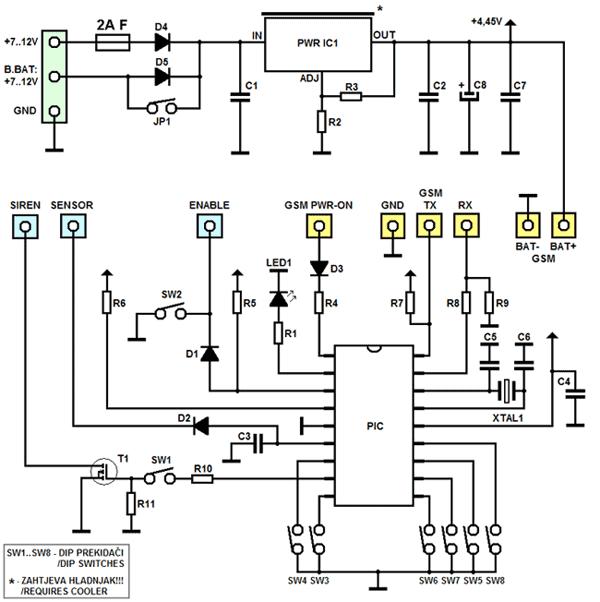 Схема GSM сигнализации.