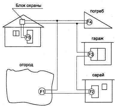 Рис. 3.14.  Электрическая схема блока охраны для подключения удаленных датчиков.  Безопасность.