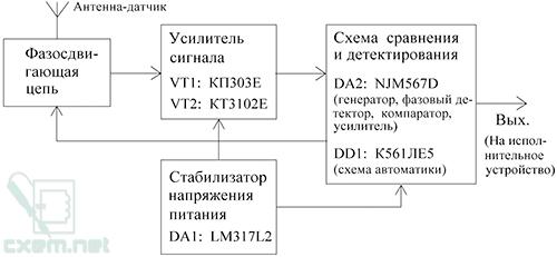 Структурная схема ёмкостного датчика приближения