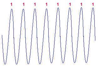 Колебания сигнала частотой 125 кГц