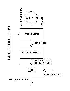 3. Составим блок-схему устройства: Очевидно, что механическая часть...