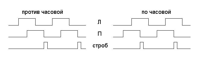 Временая диаграмма