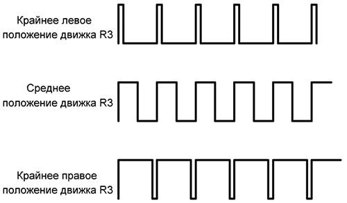 Диаграмма работы ШИМ регулятора в КТ1